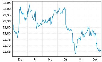 Chart SPDR Portfolio Aggreg.Bd ETF - 1 Woche
