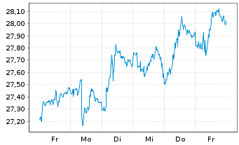 Chart SPDR Bloomb.Barclays TIPS ETF - 1 Woche