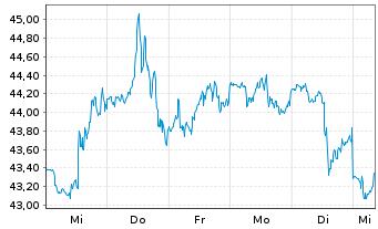 Chart SPDR S&P Regional Banking ETF - 1 Woche