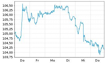 Chart SPDR-Global Dow ETF - 1 Woche