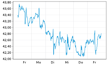 Chart SPDR-S&P Pharmaceuticals ETF - 1 Woche