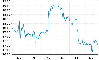 Chart SPDR-S&P Metals & Mining ETF - 1 Woche