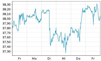 Chart SPDR S&P Bank ETF - 1 Woche