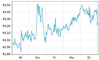Chart SPDR Portfolio Mid Cap ETF - 1 Woche