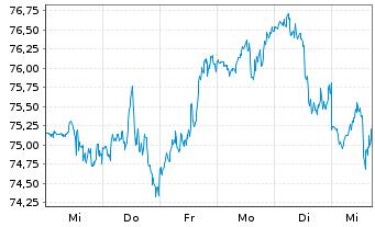 Chart SPDR-S&P Biotech ETF - 1 Woche