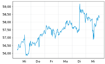 Chart SPDR-S&P Homebuilders ETF - 1 Woche