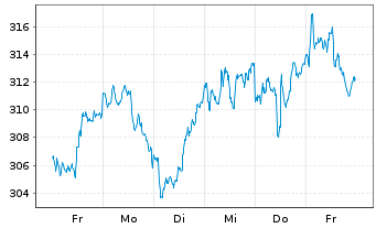 Chart SPDR DJ Industrial Average ETF - 1 Woche