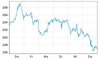 Chart salesforce.com Inc. - 1 Woche