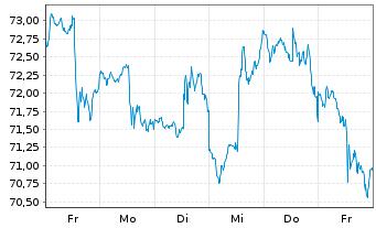 Chart Henry Schein Inc. - 1 Woche