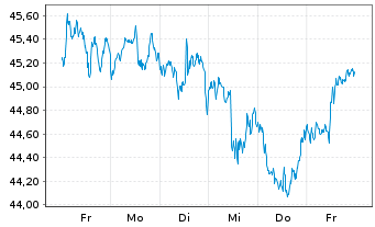 Chart Schwab Strateg.Tr.-US L.-C.ETF - 1 Woche