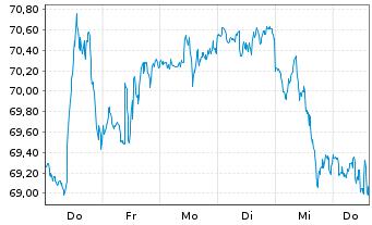 Chart Schwab Strateg.Tr.-US LC G.ETF - 1 Woche