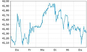 Chart Schwab Strateg.Tr.-US S.-C.ETF - 1 Woche