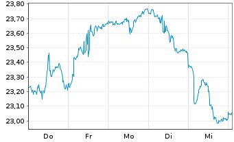 Chart Schwab Strateg.Tr.-Em.M.Eq.ETF - 1 Woche
