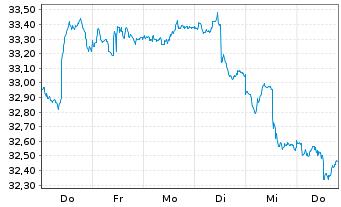 Chart Schwab Strateg.Tr.-Intl Eq.ETF - 1 Woche
