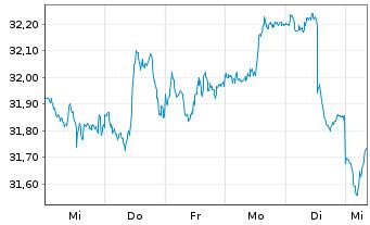 Chart Schwab Strateg.Tr.-Intl SC.Eq. - 1 Woche