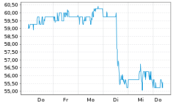 Chart Sealed Air Corp. - 1 Woche