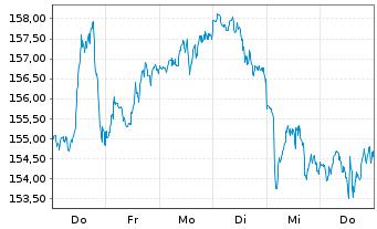 Chart Select Sector SPDR-Consumer D. - 1 Woche