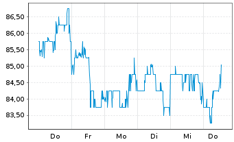 Chart Silicon Motion Technology Corp ADRs - 1 Woche