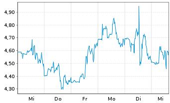 Chart Sirius XM Holdings Inc. - 1 Woche