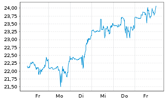 Chart Six Flags Entertainment Corp. - 1 Woche