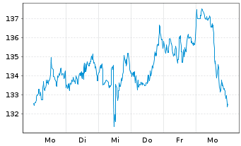 Chart T-Mobile US Inc. - 1 Woche