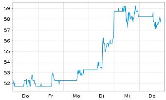 Chart Terex Corp. - 1 Woche