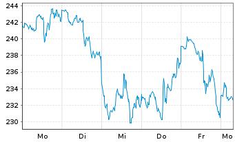 Chart Tesla Inc. - 1 Woche