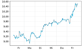 Chart Teva Pharmaceutical Inds Ltd. ADRs - 1 Woche