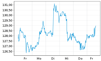 Chart 3M Co. - 1 Woche