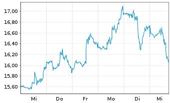 Chart Tripadvisor Inc. - 1 Woche