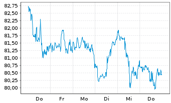 Chart Tyson Foods Inc. - 1 Woche