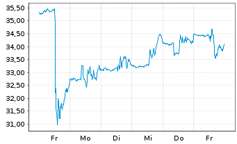 Chart Ultra Clean Holdings Inc. - 1 Woche