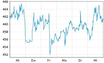 Chart UnitedHealth Group Inc. - 1 Woche