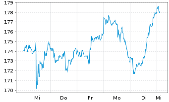 Chart Verisign Inc. - 1 Woche