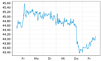 Chart Verizon Communications Inc. - 1 Woche