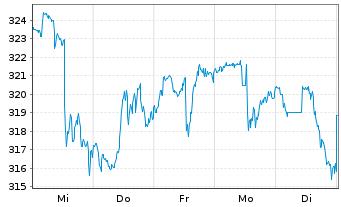 Chart Vertex Pharmaceuticals Inc. - 1 Woche