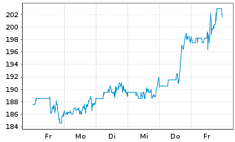 Chart Virtus Investment Partners Inc - 1 Woche