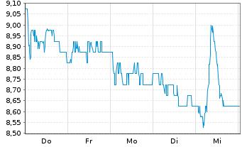 Chart Vodafone Group PLC Spons.ADRsNew - 1 Woche