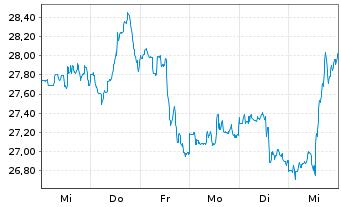 Chart Walgreens Boots Alliance Inc. - 1 Woche
