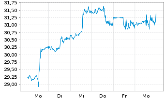 Chart Warner Music Group Corp. - 1 Woche