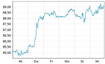 Chart Western Digital Corp. - 1 Woche