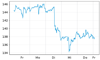 Chart Workday Inc. Shares A  - 1 Woche