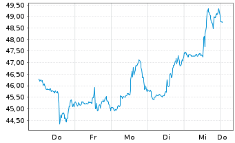 Chart Yeti Holdings Inc. - 1 Woche
