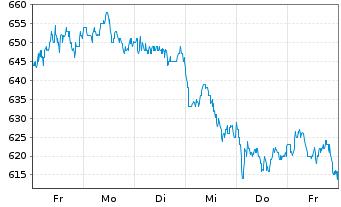 Chart ASML Holding N.V.  N.Y.Reg - 1 Woche