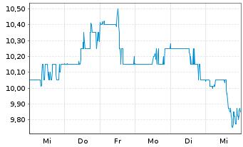 Chart Arcos Dorados Holdings Inc. - 1 Woche