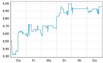 Chart Argentinien, Republik EO-FLR Bonds 2005(35) IO GDP - 1 Woche