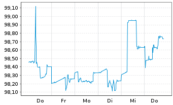 Chart AXA S.A. EO-FLR Med.-T. Nts 05(10/Und.) - 1 Woche