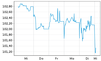Chart adidas AG Anleihe v.2014(2026) - 1 Woche