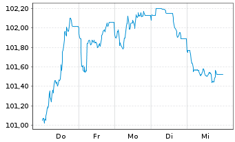 Chart Apple Inc. EO-Notes 2014(14/26) - 1 Woche