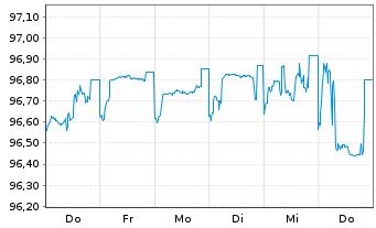 Chart Roche Finance Europe B.V. EO-Med.-TN 2015(15/25) - 1 Woche